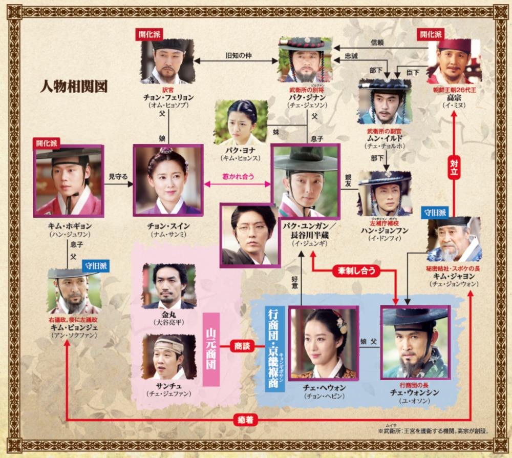 『朝鮮ガンマン』キャスト相関図